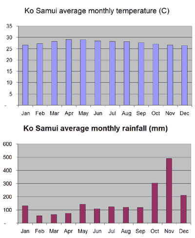 Temperatura in padavine na Ko Samui po mesecih.